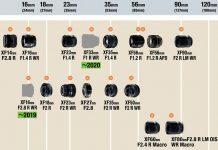 Fujifilm план выпуска объективов