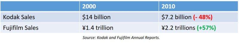 Готовой отчет Fujifilm Kodak