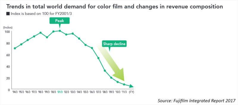 Мировое потребление плёнки и изменение состава доходов