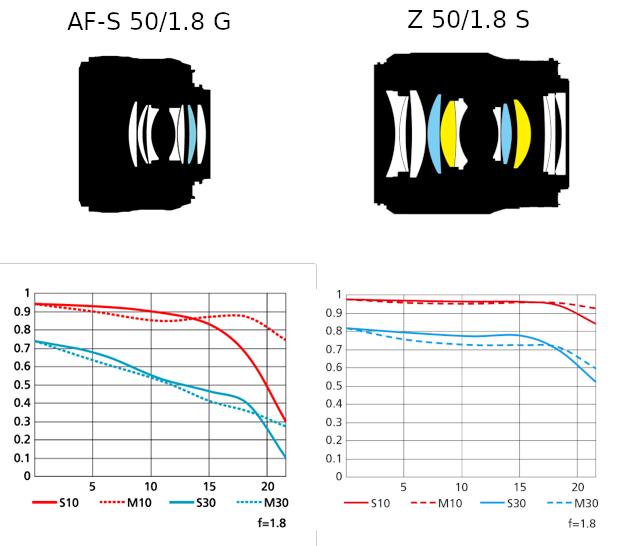 NIKKOR Z 50mm f/1.8 S поступит в продажу 7 декабря