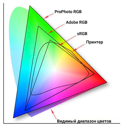 Цветовое пространство